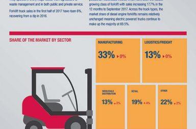 BITA's latest forklift truck Market Index has plenty of grounds for optimism